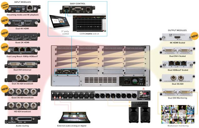 CORIOmatrix 4K Universal I/O Scaling Matrix Router up to 32