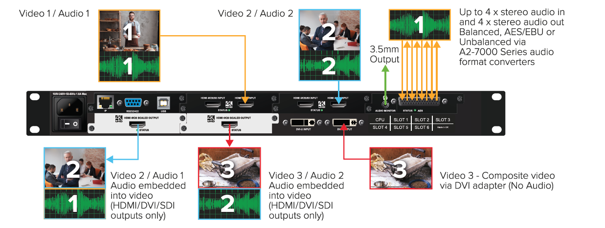CORIOmatrix mini 4K Universal I/O Scaling Matrix Router  tvONE